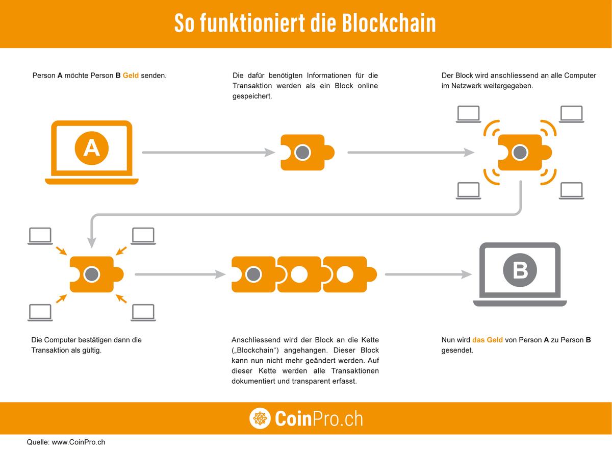 Infografik: So funktioniert die Blockchain