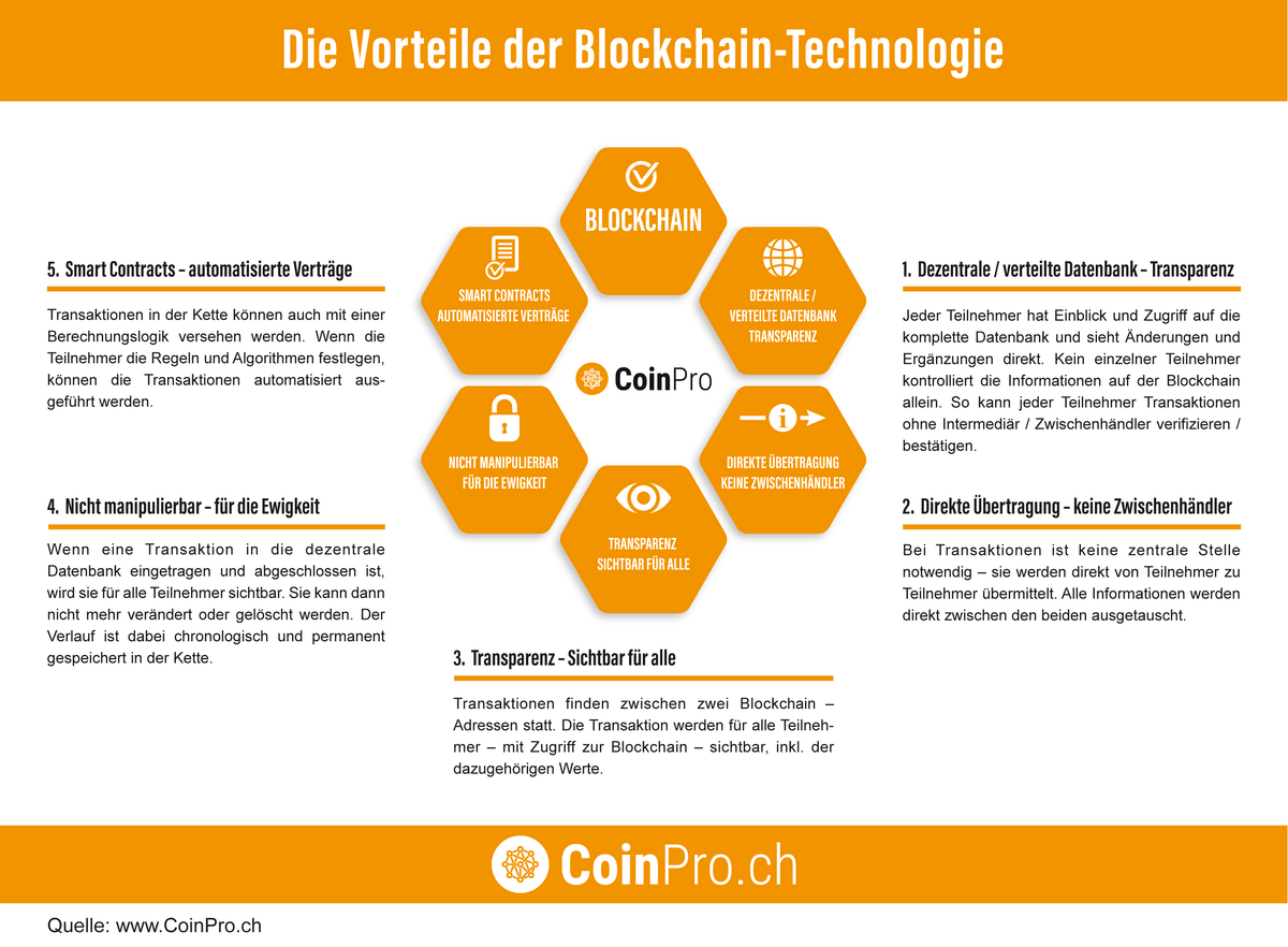 Infografik: Alle Vorteile der Blockchain – im Detail