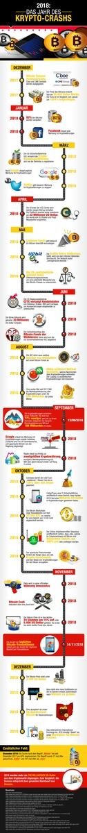 Infografik: Die Entwicklung des Bitcoin im Jahr 2018 / Quelle: Kryptoszene