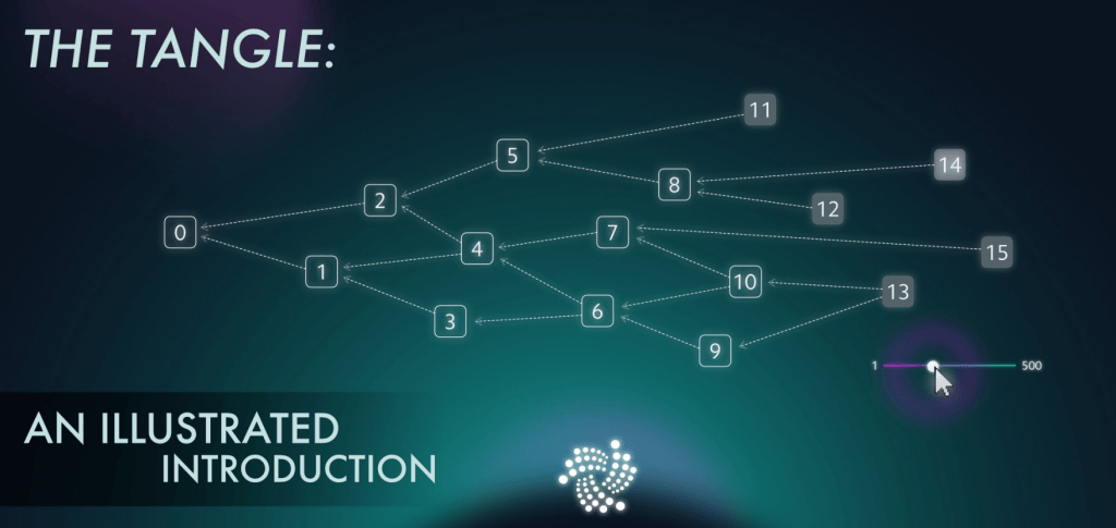 Funktion Tangles bei IOTA