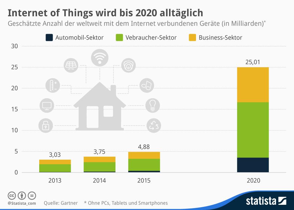Internet of Things wird alltäglich - Quelle: Statista