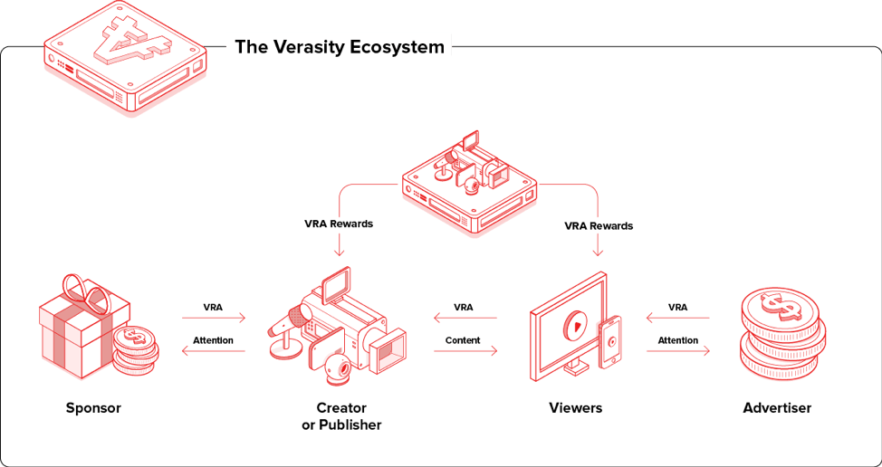 So funktioniert das Verasity Ecosystem