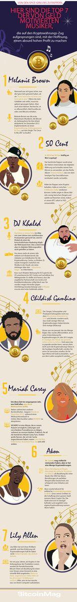 Infografik: Musiker und Kryptowährungen: Eine Liebesgeschichte?