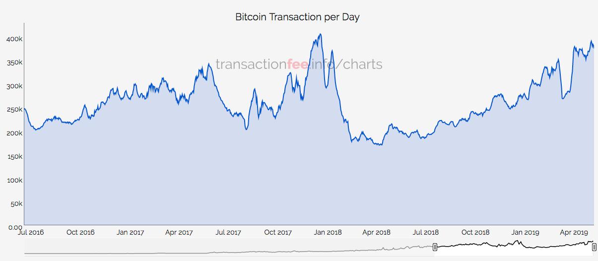 Übersicht zu täglichen Bitcoin-Transaktionen (Quelle: transactionfee.info)