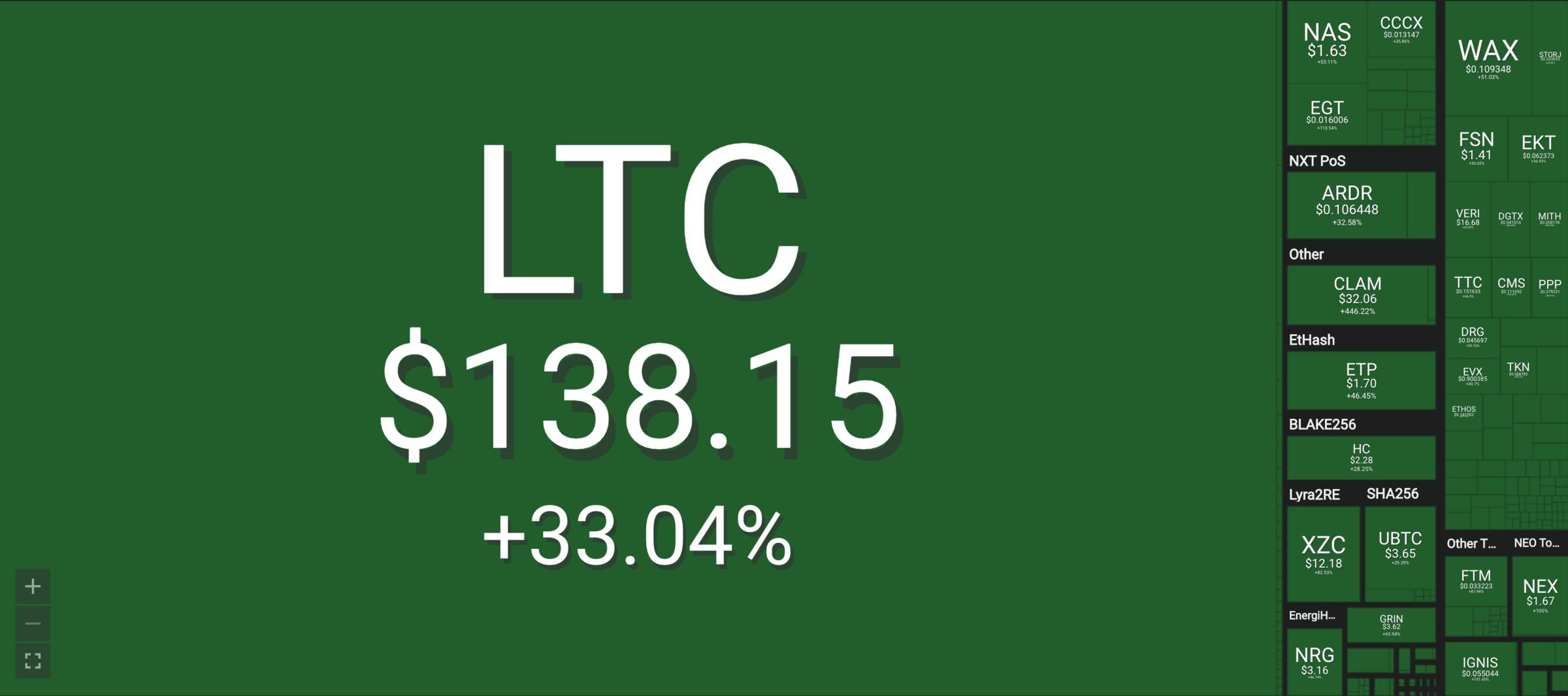 Litecoin Wachstum der letzten 7 Tage (Quelle: Coin360)