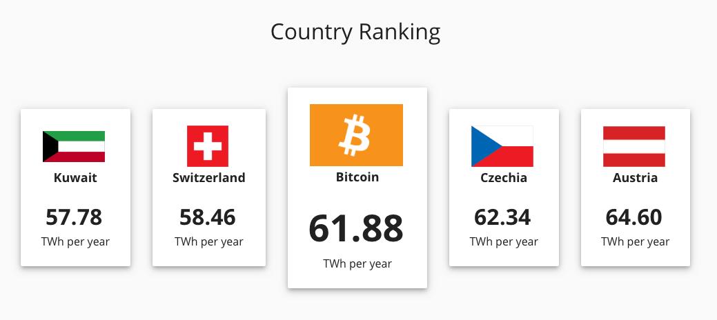 Vergleich Energieverbrauch für Bitcoin und Schweiz