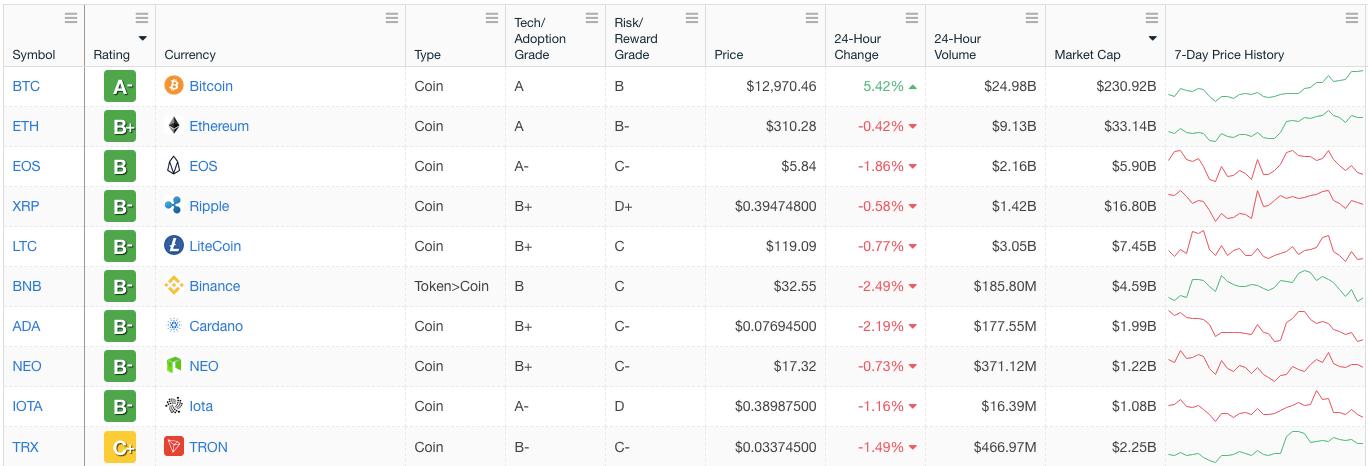 Einstufung der Top Ten Kryptowährungen nach Weiss Rating