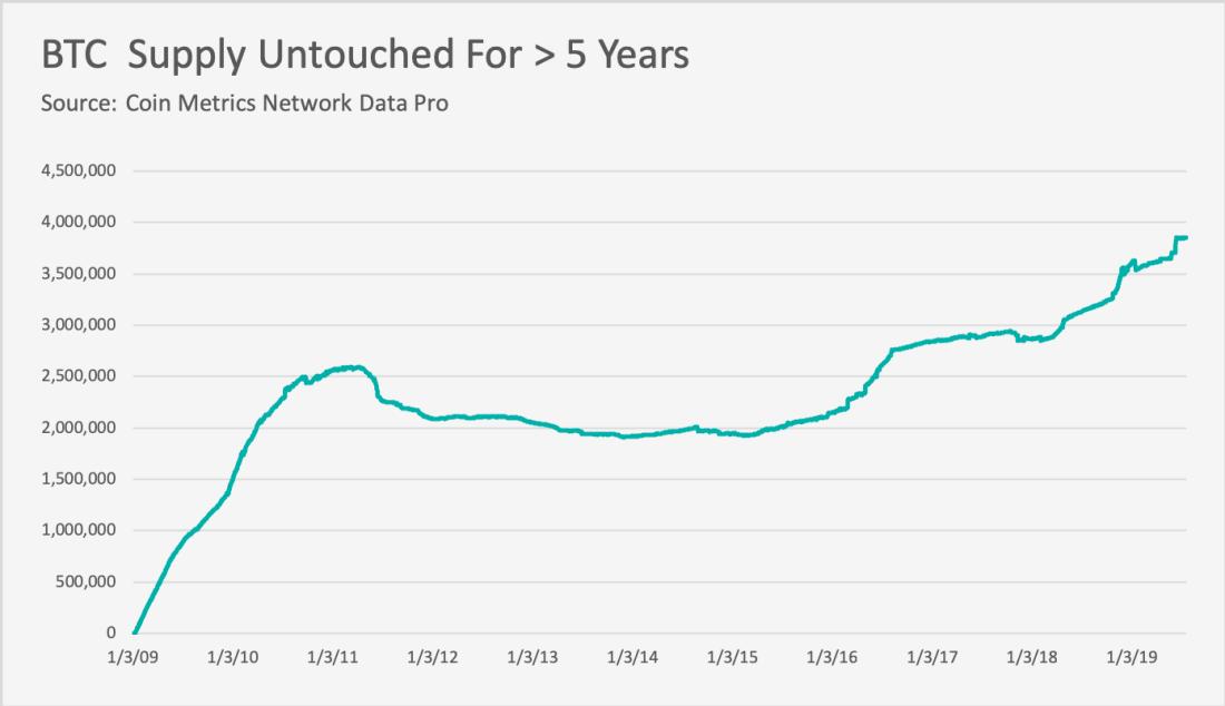 """Entwicklung Bitcoin, die seit mindestens 5 Jahren """"liegen"""" (Quelle CoinMetrics)"""