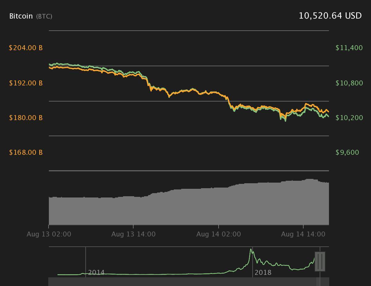 Bitcoin Kurs - 14. August (Quelle coin360)
