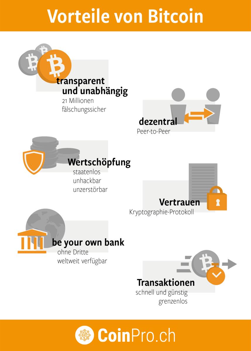 Infografik: Die Vorteile des Bitcoin