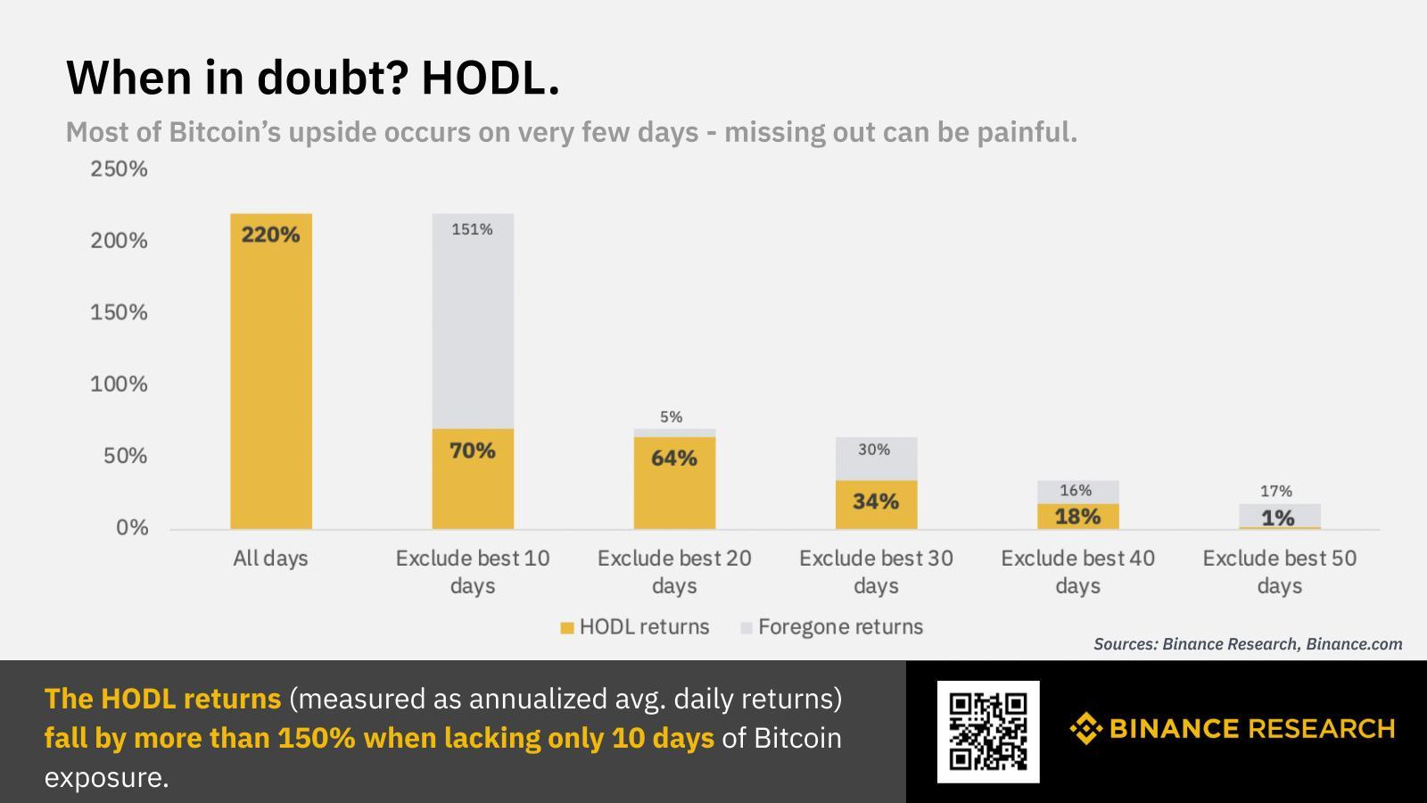 Halten von Bitcoin als lohnenswerte Strategie (Quelle: Binance Research)