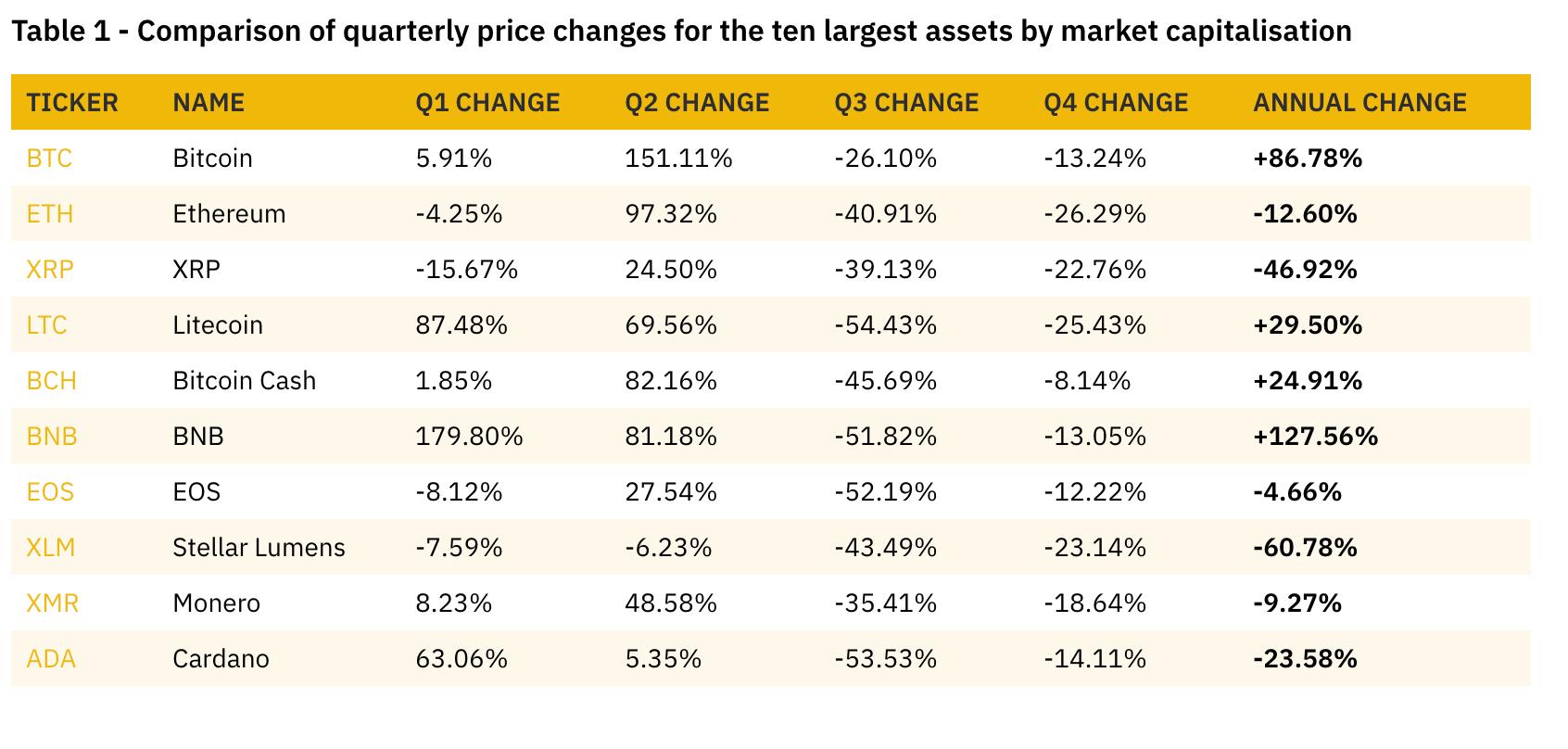 Übersicht Performance 2019 Kryptowährungen (Quelle: Binance Research, Binance.com)