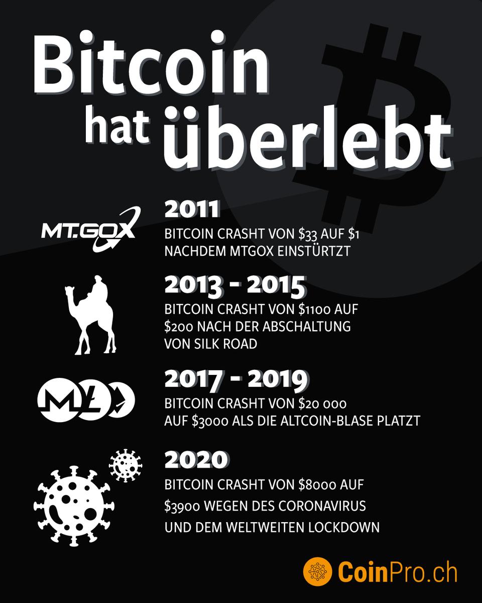 Infografik: Wie die Vergangenheit zeigt, dass der Bitcoin ein Überlebenskünstler ist