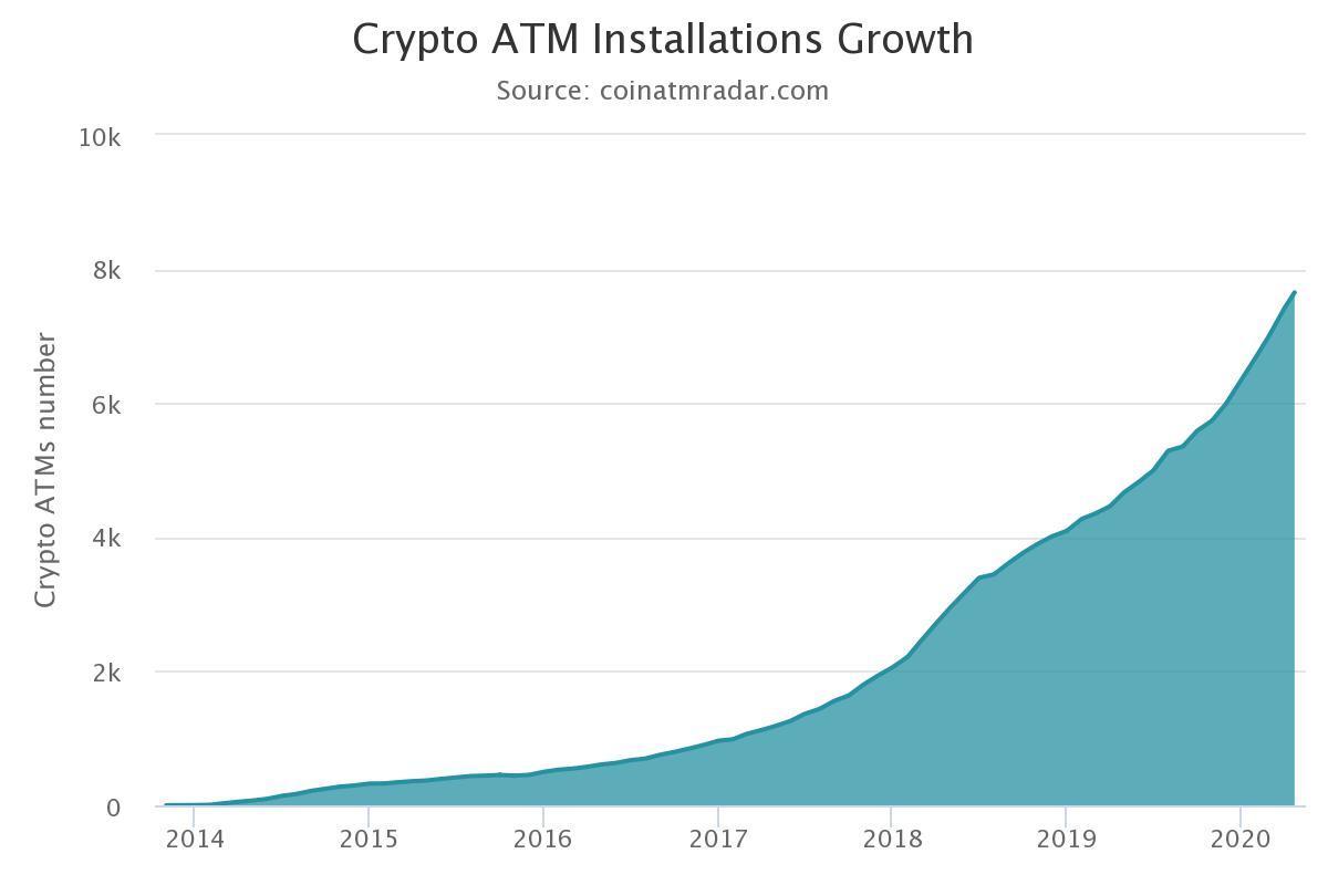 Graph mit der Entwicklung der Anzahl an Bitcoin-Automaten
