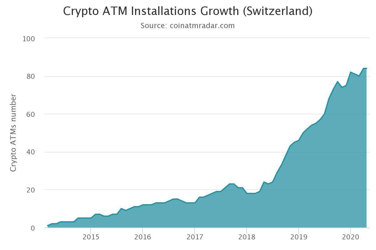 Graph mit der Entwicklung der Anzahl an Bitcoin-Automaten in der Schweiz