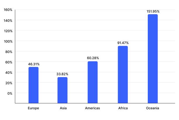 Grafik zu Wachstum Besucher Coinmarketcap nach Region