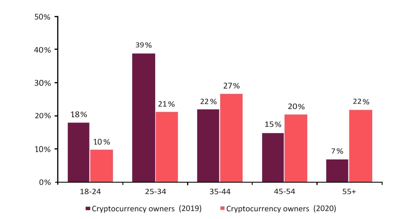 Erfolgreicher bitcoin-millionär