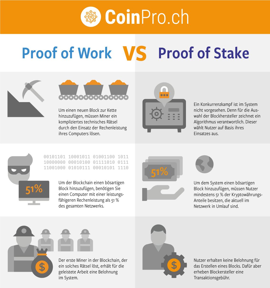 Infografik zu den Unterschieden von Proof of Work und Proof of Stake