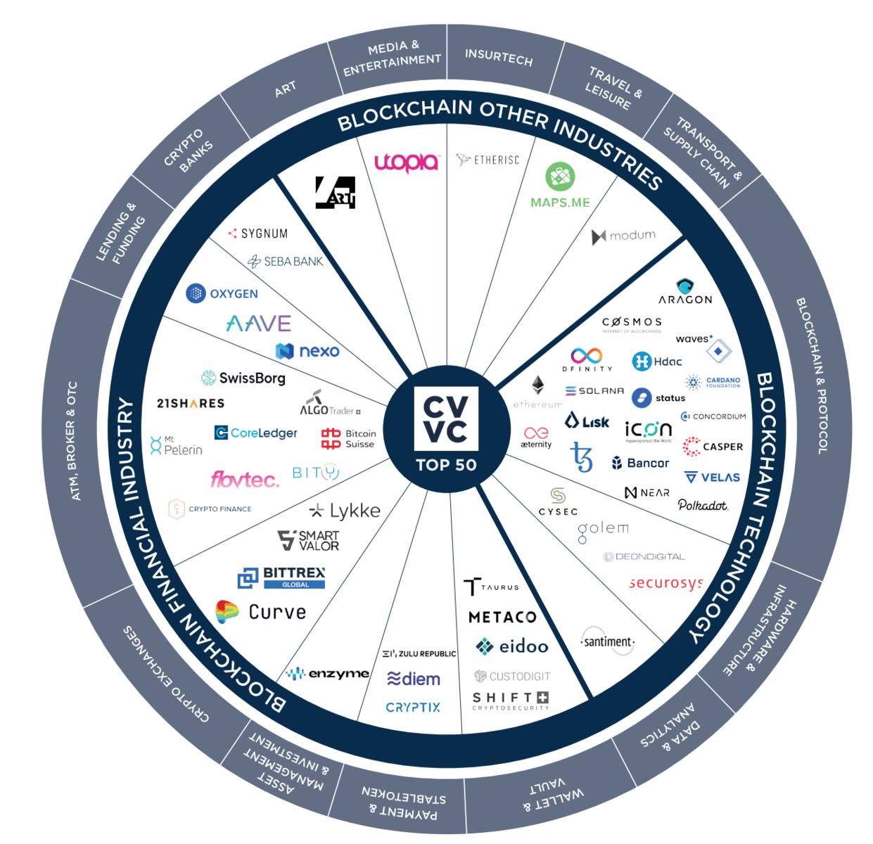 Übersicht der Top 50 Unternehmen im Crypto Valley