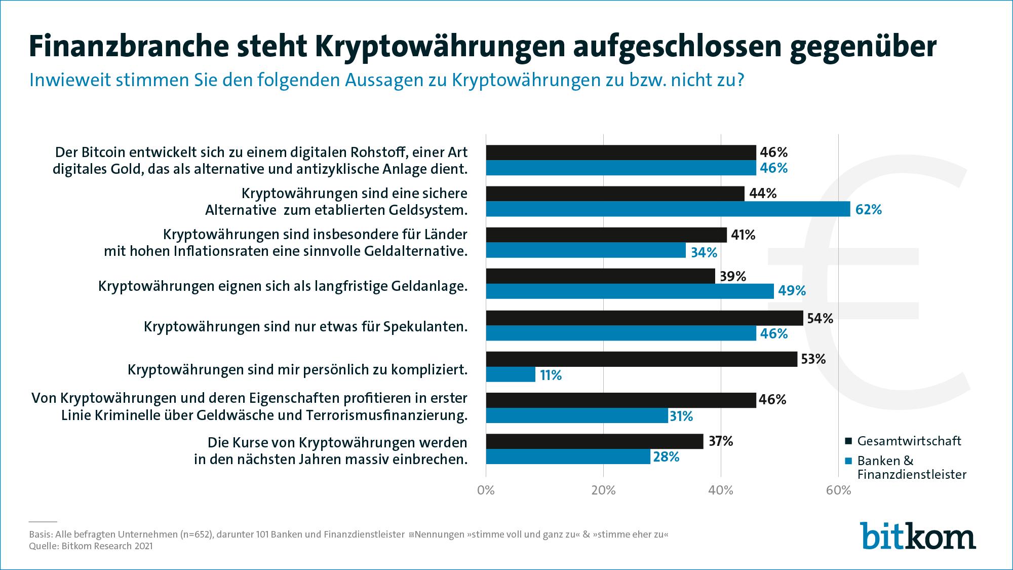 Umfrage unter deutschen Unternehmen zu Kryptowährungen (Quelle: bitkom)